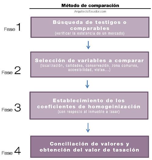 Comparación-metodo-tasacion