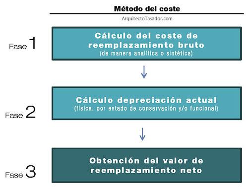 coste-metodo-tasacion