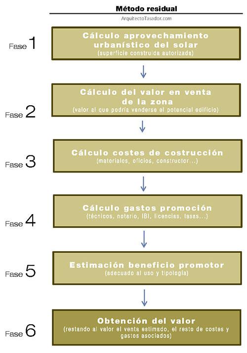residual-metodo-tasacion